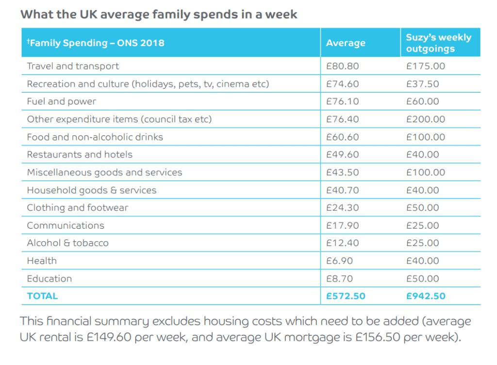 Family Spending Chart